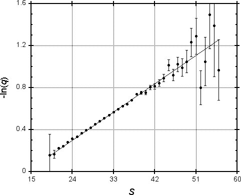 Figure 1. Probability of missing a random MSP as a function of its score