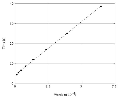 Figure 2. CPU time vs. size of word list